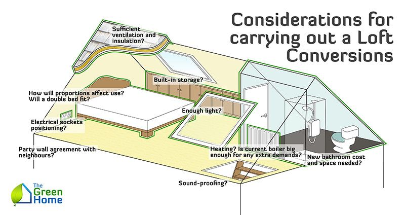 Considerations for carrying out a Loft Conversion - a diagram of a loft conversion - Granite Building Warranties