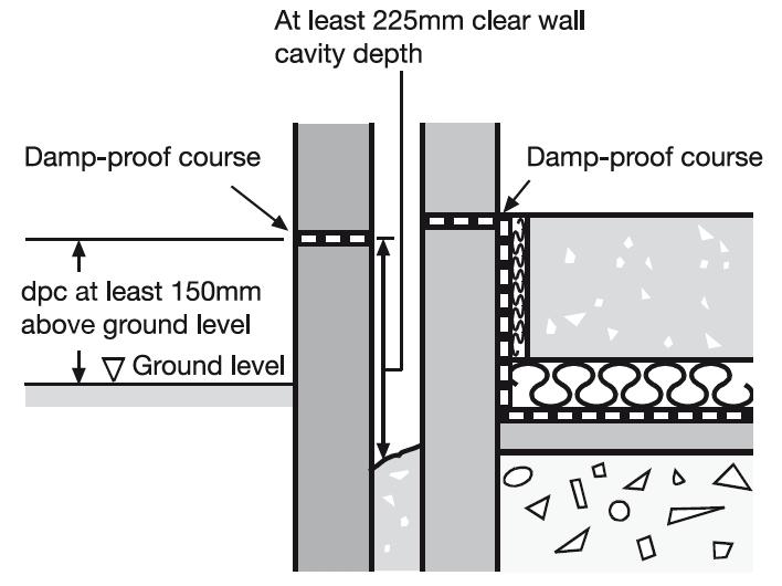 Damp Proof Course (DPC | Common New Home Defects | Granite Building Warranties