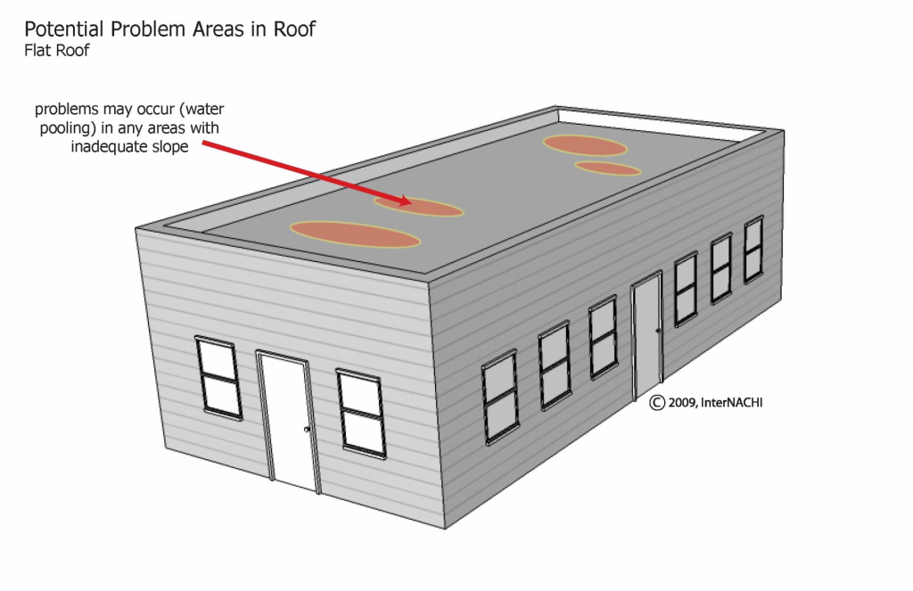 Potential Problems with Flat Roofs | Common New Home Defects | Granite Building Warranties