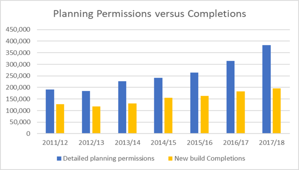 Planning Permission versus Completions in the UK - 2011/12-2017/18