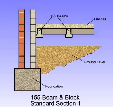 Beam and Block